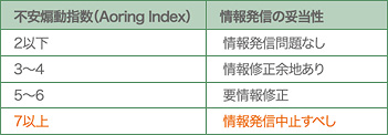 Aoring Index